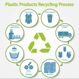 The Plastic Process